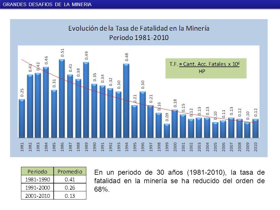 En un periodo de 30 años (1981-2010), la tasa de fatalidad en la minería se ha reducido del orden de 68%.