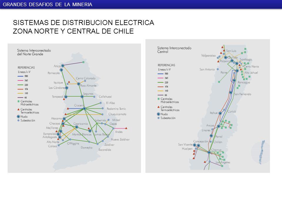 GRANDES DESAFIOS DE LA MINERIA SISTEMAS DE DISTRIBUCION ELECTRICA ZONA NORTE Y CENTRAL DE CHILE