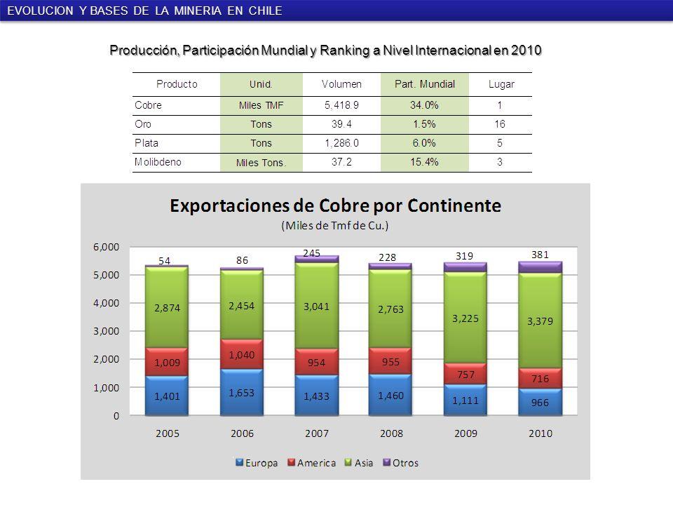 Producción, Participación Mundial y Ranking a Nivel Internacional en 2010 EVOLUCION Y BASES DE LA MINERIA EN CHILE
