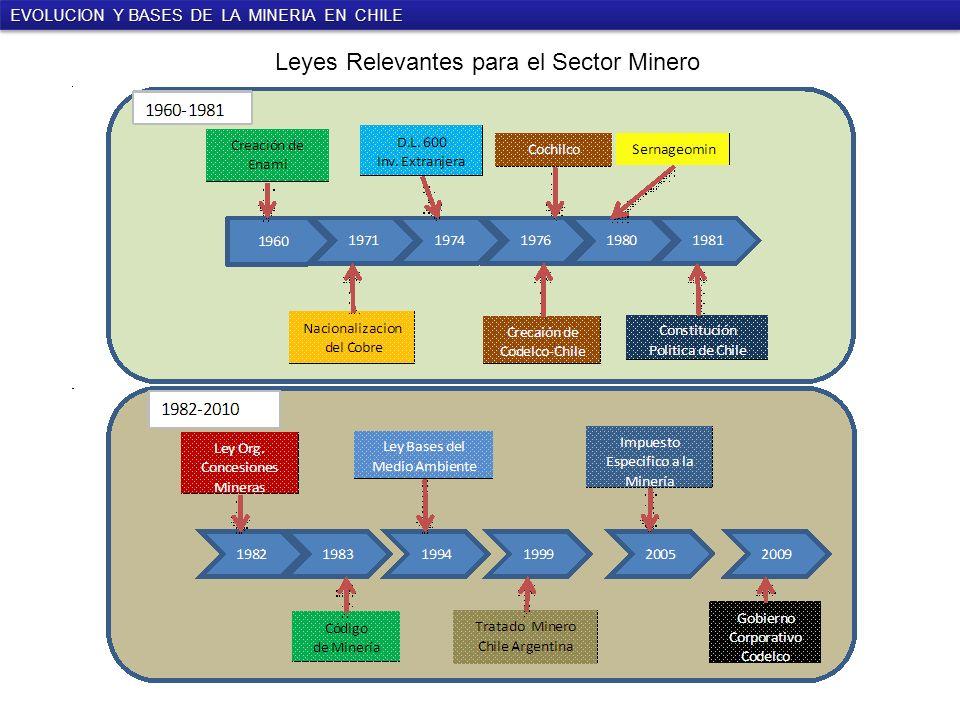 Leyes Relevantes para el Sector Minero EVOLUCION Y BASES DE LA MINERIA EN CHILE