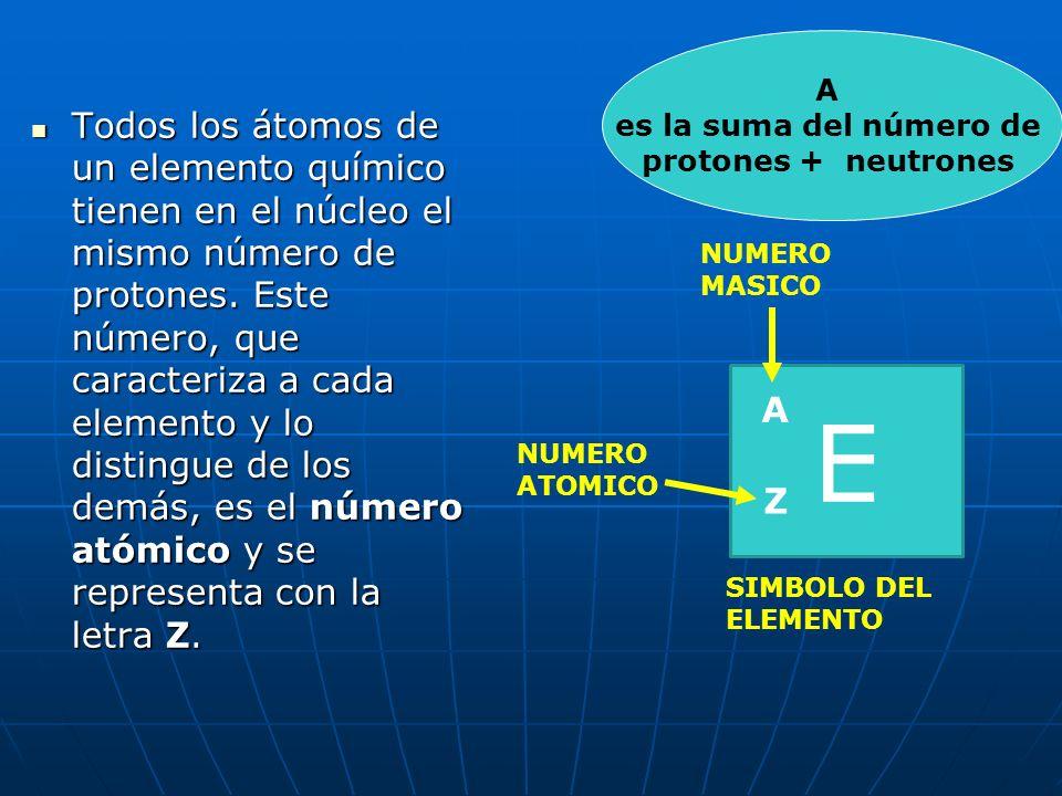 RESUMIENDO: PART Í CULALOCALIZACI Ó N MASACARGA Prot ó n Neutr ó n Electr ó n u.m.a. = unidad de masa atómica (masa de un átomo de hidrógeno) Núcleo C