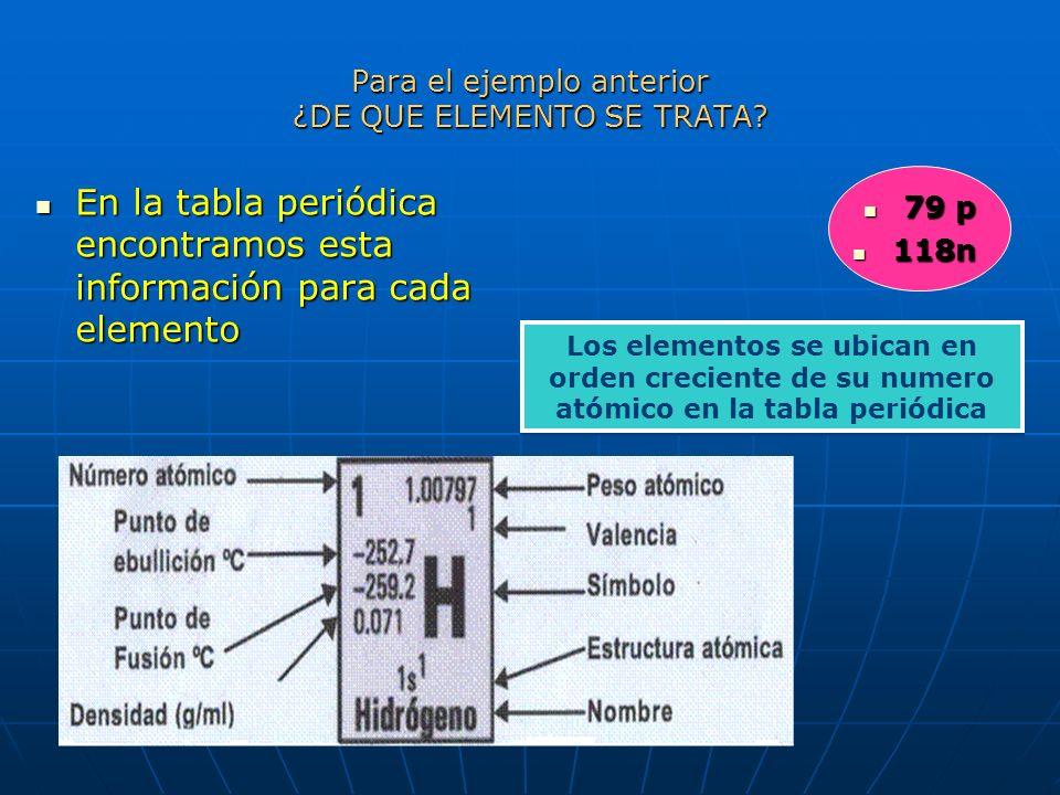 Ejemplo Ejemplo Todos los átomos de Carbono tienen 6 protones en el núcleo (Z=6), pero solo: El 98.89% de carbono natural tiene 6 neutrones en el núcl