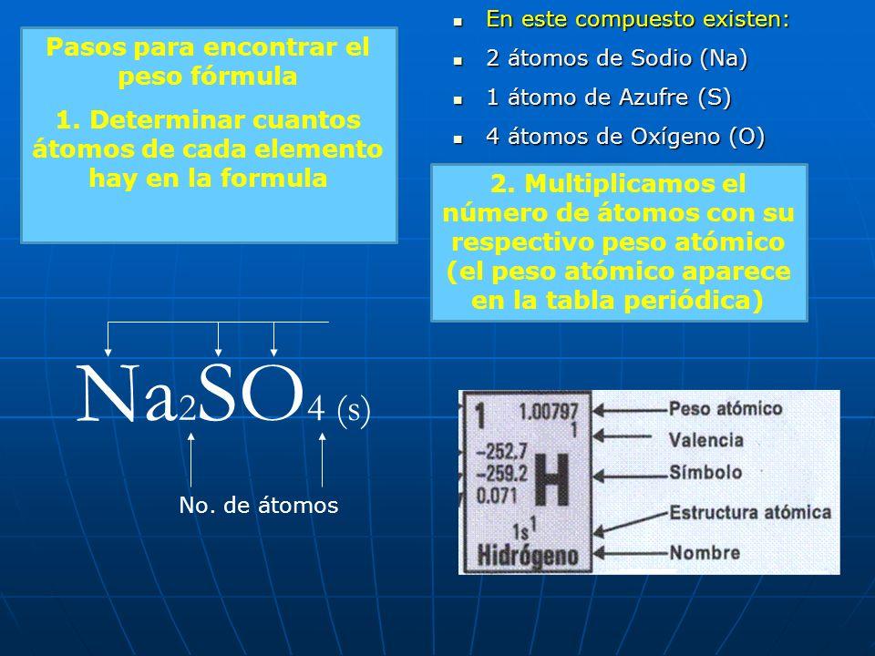 Fórmula Química Fórmula Química Indica el numero relativo de átomos de cada Elemento en una sustancia Na 2 SO 4 (s) No. de átomos Tipos de átomos Esta