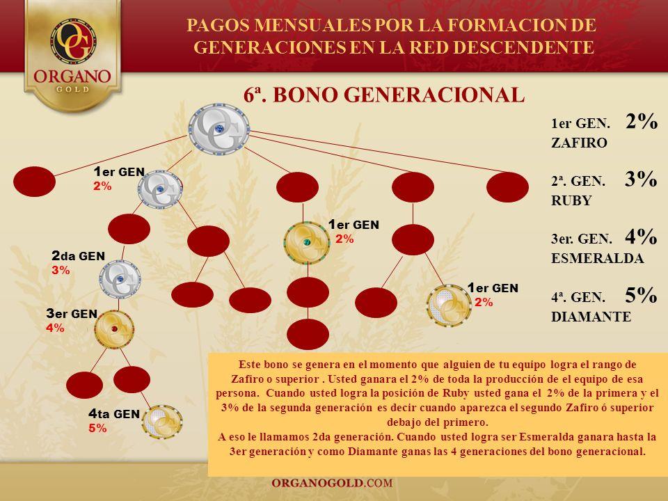 6ª. BONO GENERACIONAL 1er GEN. 2% ZAFIRO 2ª. GEN. 3% RUBY 3er. GEN. 4% ESMERALDA 4ª. GEN. 5% DIAMANTE Este bono se genera en el momento que alguien de