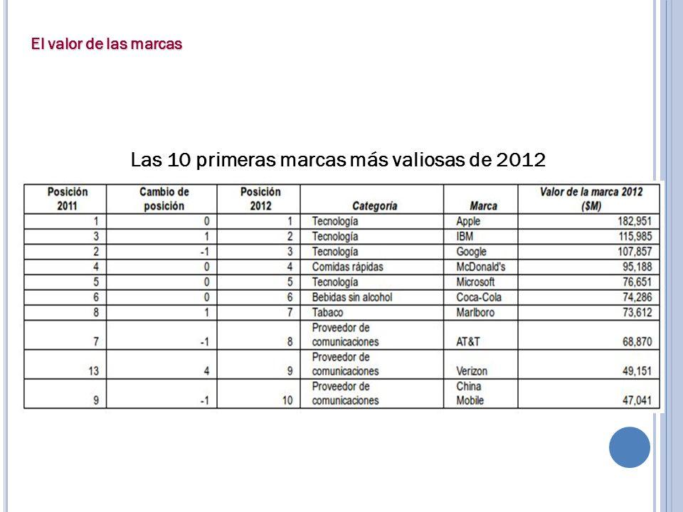 Las 10 primeras marcas más valiosas de 2012 El valor de las marcas