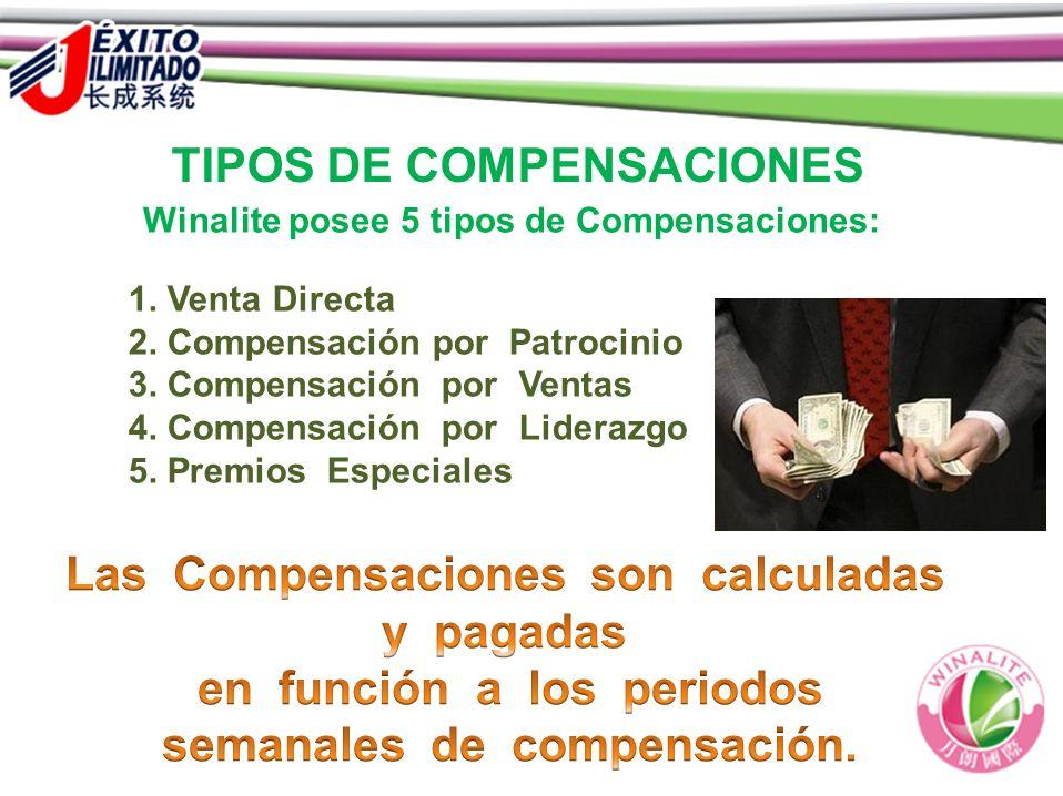 TIPOS DE COMPENSACIONES Winalite posee 5 tipos de Compensaciones: 1. Venta Directa 2. Compensación por Patrocinio 3. Compensación por Ventas 4. Compen