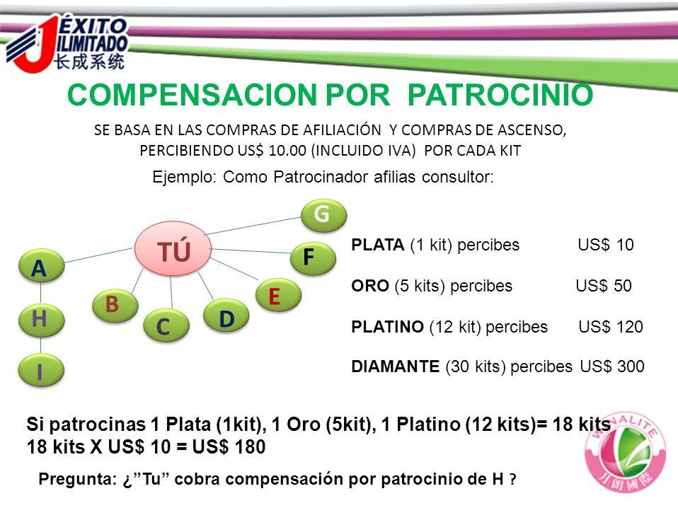 COMPENSACION POR PATROCINIO Si patrocinas 1 Plata (1kit), 1 Oro (5kit), 1 Platino (12 kits)= 18 kits 18 kits X US$ 10 = US$ 180 YO TÚ A B C D E F G H
