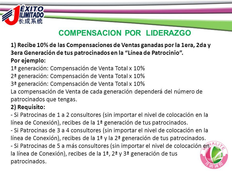 1) Recibe 10% de las Compensaciones de Ventas ganadas por la 1era, 2da y 3era Generación de tus patrocinados en la Línea de Patrocinio. Por ejemplo: 1