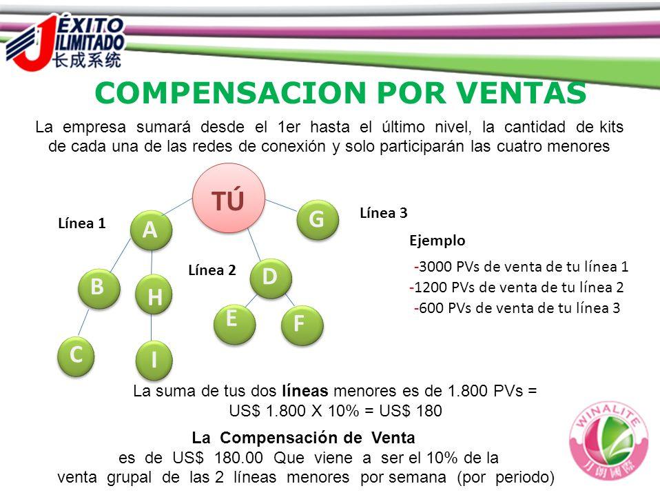 COMPENSACION POR VENTAS La empresa sumará desde el 1er hasta el último nivel, la cantidad de kits de cada una de las redes de conexión y solo particip