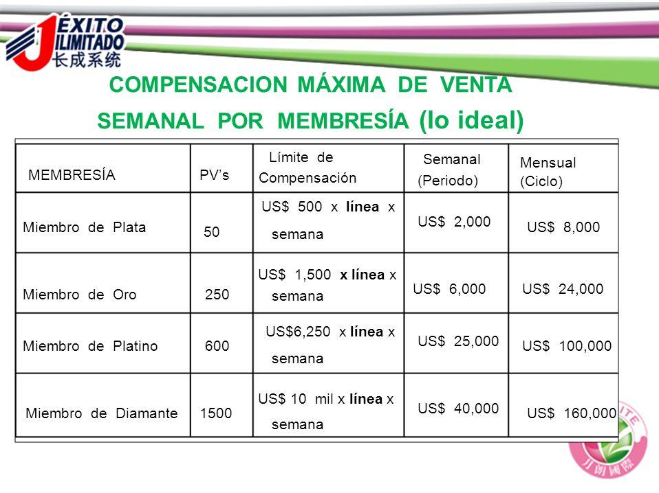 COMPENSACION MÁXIMA DE VENTA SEMANAL POR MEMBRESÍA (lo ideal) Semanal Mensual Límite de MEMBRESÍAPVs Compensación (Periodo) (Ciclo) US$ 500 x línea x