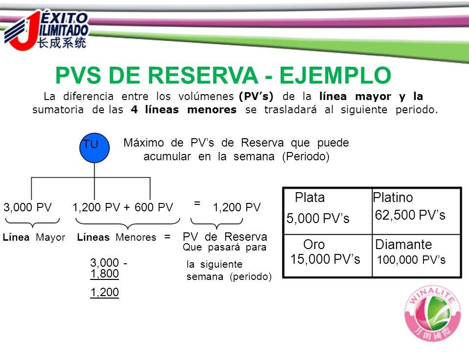PVS DE RESERVA - EJEMPLO La diferencia entre los volúmenes (PVs) de la línea mayor y la sumatoria de las 4 líneas menores se trasladará al siguiente p