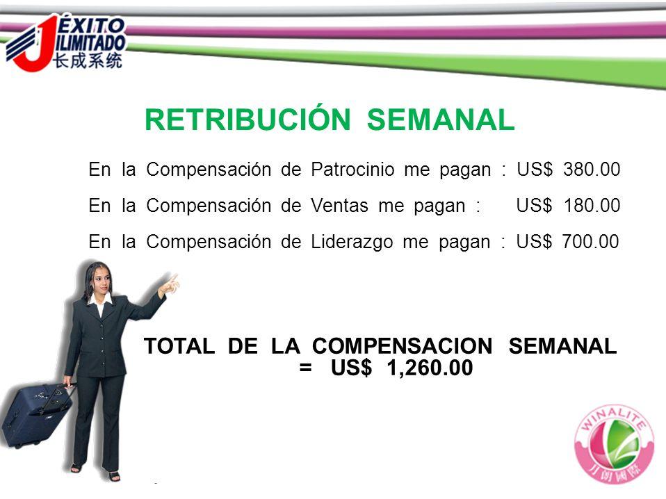 RETRIBUCIÓN SEMANAL En la Compensación de Patrocinio me pagan : US$ 380.00 En la Compensación de Ventas me pagan : US$ 180.00 En la Compensación de Li