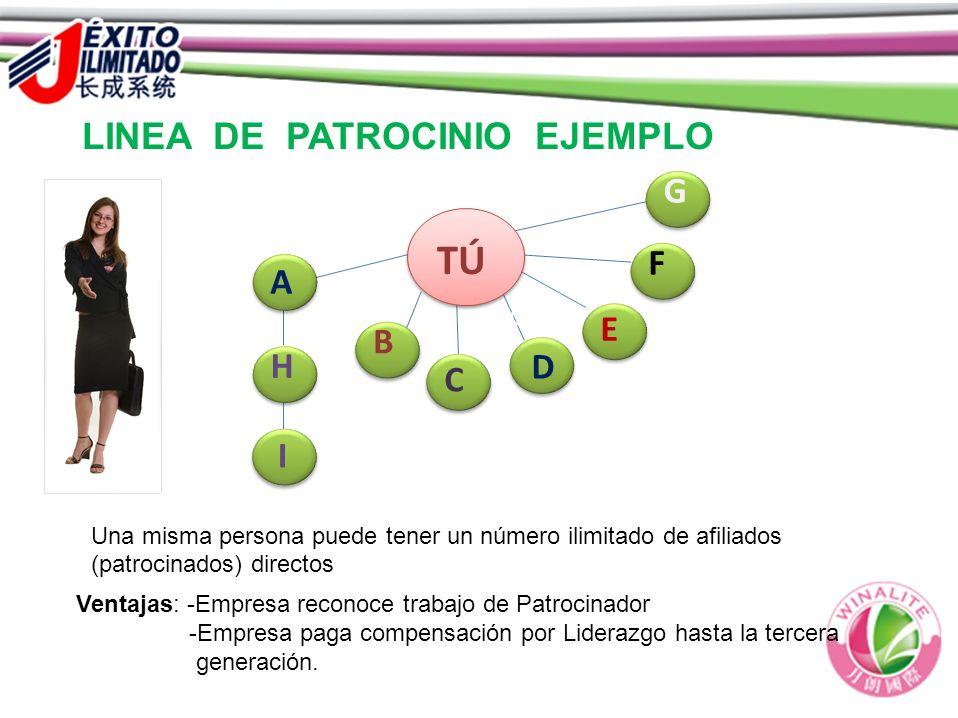 LINEA DE PATROCINIO  EJEMPLO ABCDEFGHIJKLM A B C D E F G H I Una misma persona puede tener un número ilimitado de afiliados (patrocinados) directos V