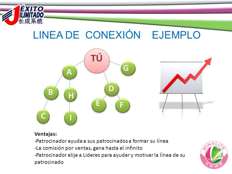LINEA DE CONEXIÓN  EJEMPLO YO D B C Ventajas: -Patrocinador ayuda a sus patrocinados a formar su línea -La comisión por ventas, gana hasta el infinit