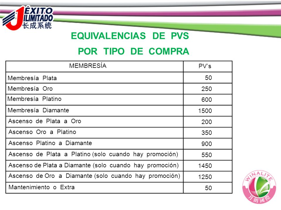 EQUIVALENCIAS DE PVS POR TIPO DE COMPRA MEMBRESÍA PVs Membresía Plata 50 Membresía Oro 250 Membresía Platino 600 Membresía Diamante 1500 Ascenso de Pl