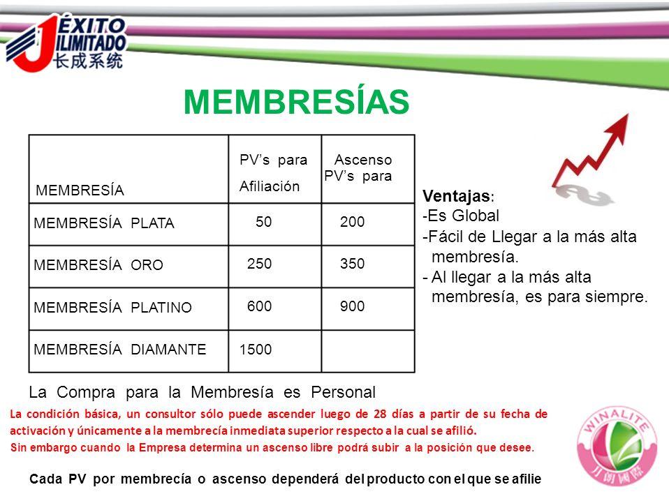 MEMBRESÍAS PVs para MEMBRESÍA Afiliación Ascenso MEMBRESÍA PLATA 50200 MEMBRESÍA ORO 250350 MEMBRESÍA PLATINO 600900 MEMBRESÍA DIAMANTE 1500 La Compra