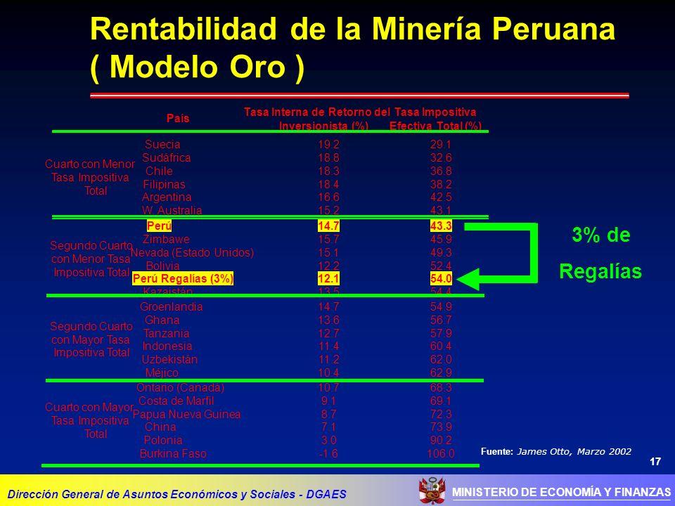17 MINISTERIO DE ECONOMÍA Y FINANZAS Rentabilidad de la Minería Peruana ( Modelo Oro ) Dirección General de Asuntos Económicos y Sociales - DGAES 3% de Regalías Fuente: James Otto, Marzo 2002 País Tasa Interna de Retorno del Inversionista (%) Tasa Impositiva Efectiva Total (%) Suecia19.229.1 Sudáfrica18.832.6 Chile18.336.8 Filipinas18.438.2 Argentina16.642.5 W.