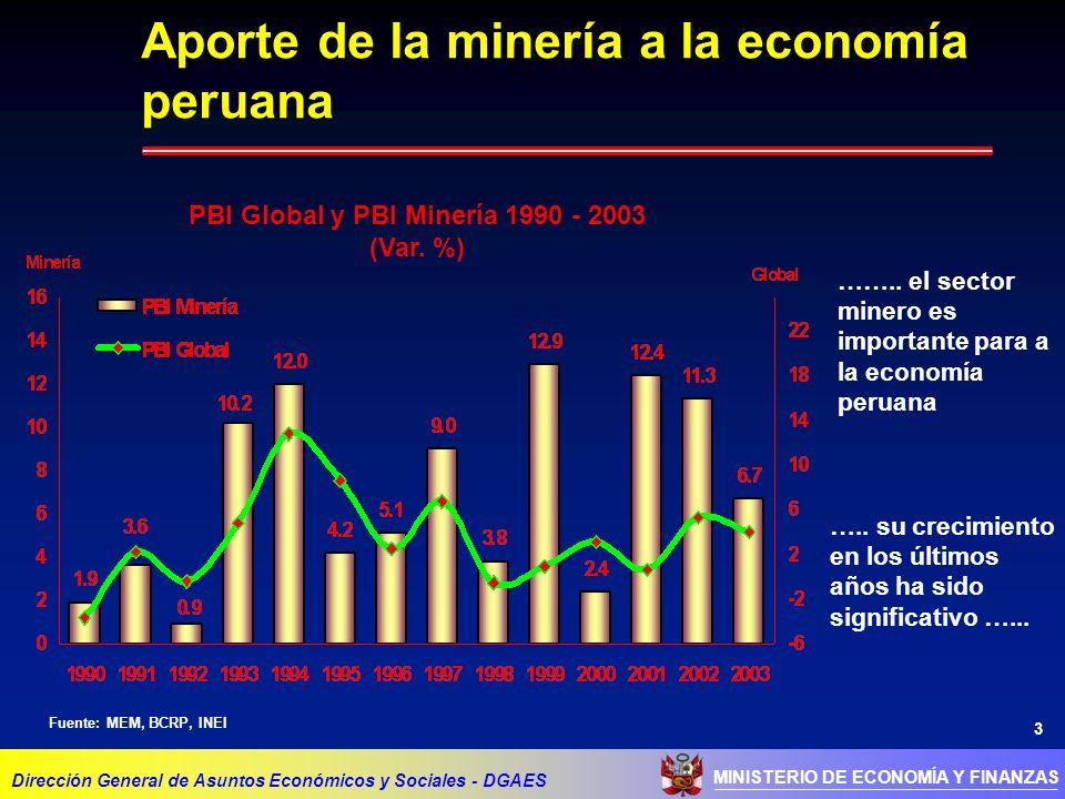 3 MINISTERIO DE ECONOMÍA Y FINANZAS Aporte de la minería a la economía peruana Dirección General de Asuntos Económicos y Sociales - DGAES PBI Global y PBI Minería 1990 - 2003 (Var.