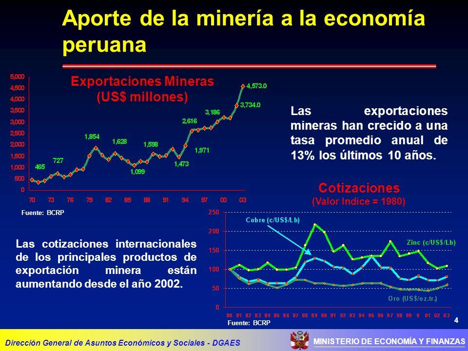 4 MINISTERIO DE ECONOMÍA Y FINANZAS Aporte de la minería a la economía peruana Dirección General de Asuntos Económicos y Sociales - DGAES Exportaciones Mineras (US$ millones) Fuente: BCRP Las exportaciones mineras han crecido a una tasa promedio anual de 13% los últimos 10 años.