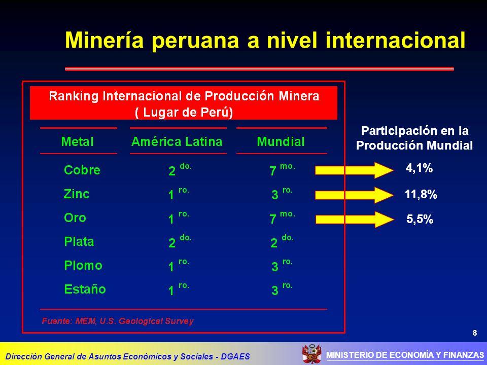8 MINISTERIO DE ECONOMÍA Y FINANZAS Minería peruana a nivel internacional Dirección General de Asuntos Económicos y Sociales - DGAES Participación en la Producción Mundial 4,1% 11,8% 5,5%