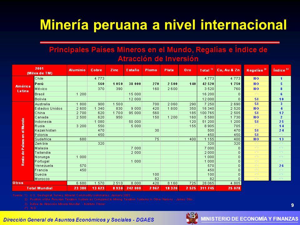 9 MINISTERIO DE ECONOMÍA Y FINANZAS Minería peruana a nivel internacional Dirección General de Asuntos Económicos y Sociales - DGAES Principales Países Mineros en el Mundo, Regalías e Índice de Atracción de Inversión