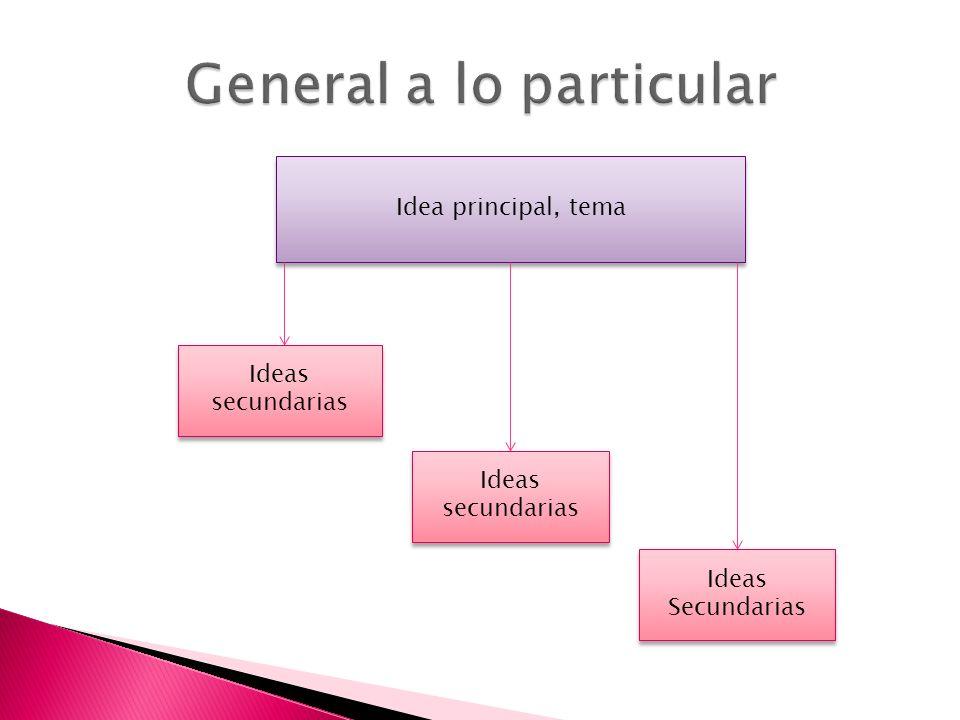 Idea principal, tema Ideas secundarias Ideas Secundarias