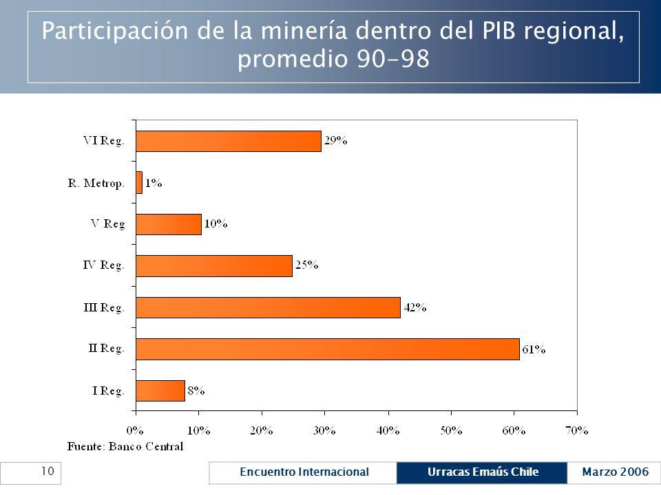 Encuentro InternacionalUrracas Emaús ChileMarzo 2006 10 Participación de la minería dentro del PIB regional, promedio 90-98
