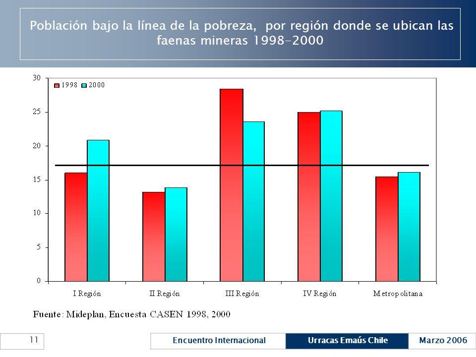 Encuentro InternacionalUrracas Emaús ChileMarzo 2006 11 Población bajo la línea de la pobreza, por región donde se ubican las faenas mineras 1998-2000