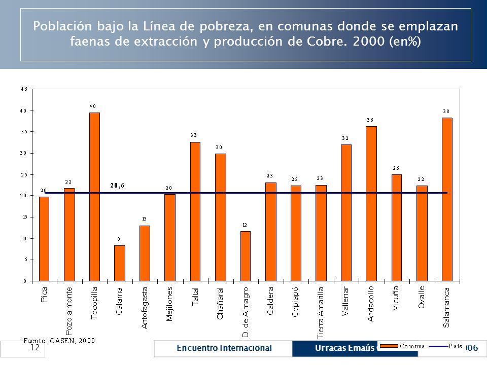 Encuentro InternacionalUrracas Emaús ChileMarzo 2006 12 Población bajo la Línea de pobreza, en comunas donde se emplazan faenas de extracción y produc