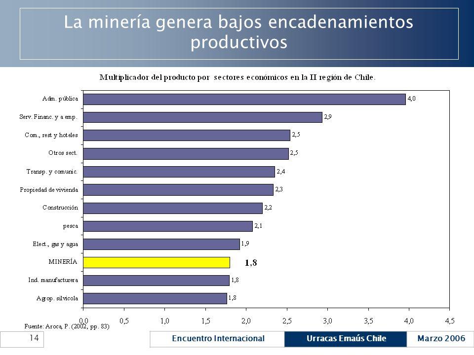 Encuentro InternacionalUrracas Emaús ChileMarzo 2006 14 La minería genera bajos encadenamientos productivos