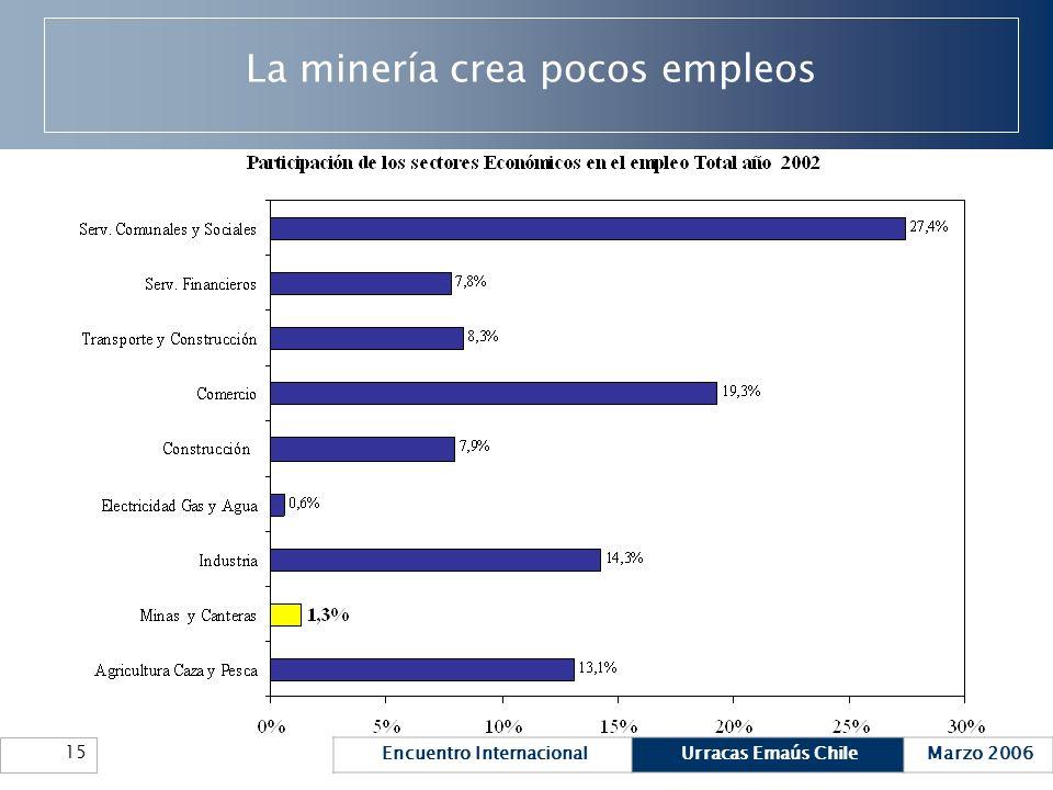 Encuentro InternacionalUrracas Emaús ChileMarzo 2006 15 La minería crea pocos empleos