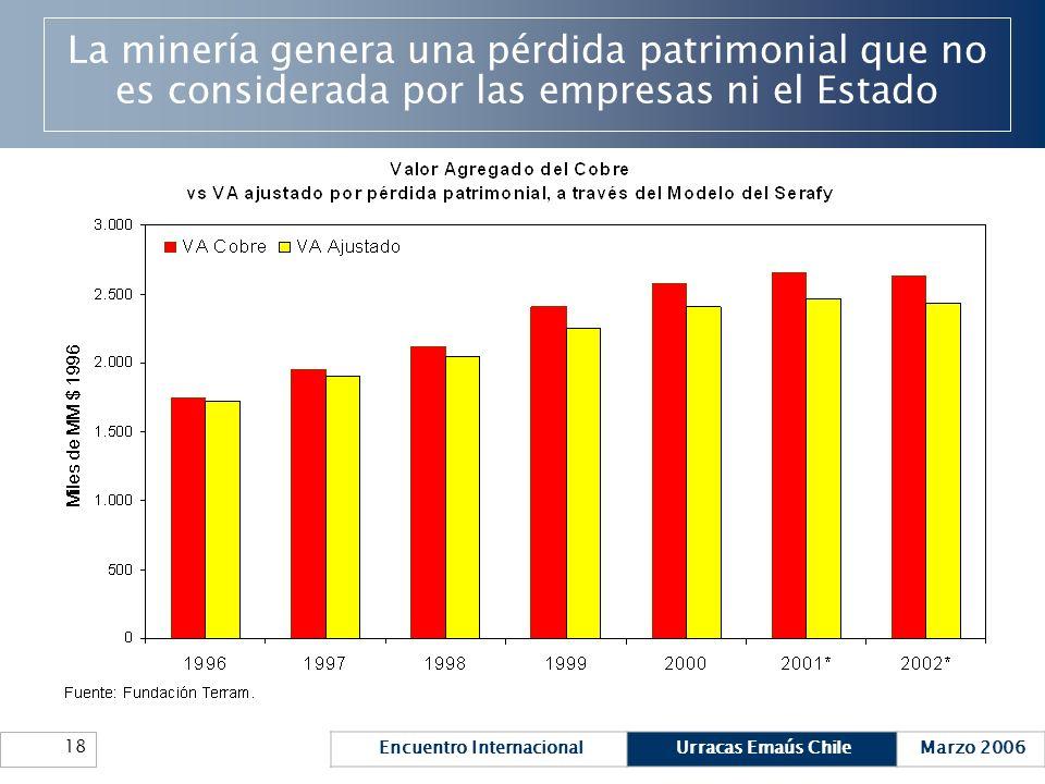 Encuentro InternacionalUrracas Emaús ChileMarzo 2006 18 La minería genera una pérdida patrimonial que no es considerada por las empresas ni el Estado