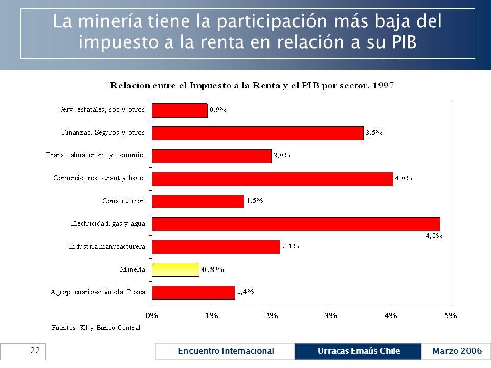 Encuentro InternacionalUrracas Emaús ChileMarzo 2006 22 La minería tiene la participación más baja del impuesto a la renta en relación a su PIB