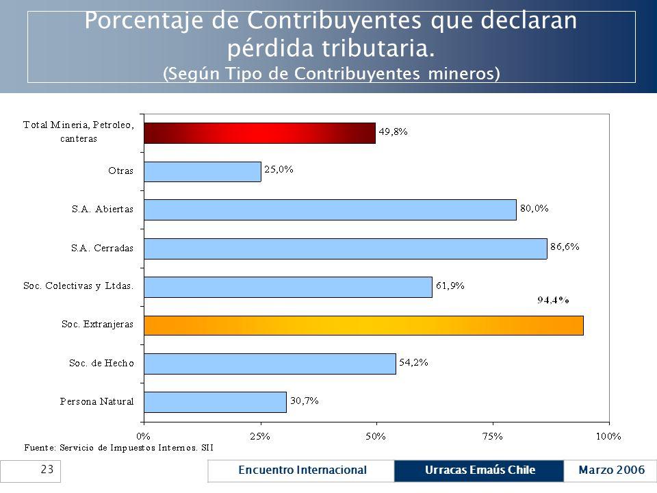 Encuentro InternacionalUrracas Emaús ChileMarzo 2006 23 Porcentaje de Contribuyentes que declaran pérdida tributaria. (Según Tipo de Contribuyentes mi
