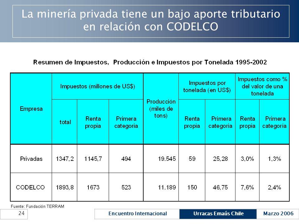 Encuentro InternacionalUrracas Emaús ChileMarzo 2006 24 La minería privada tiene un bajo aporte tributario en relación con CODELCO