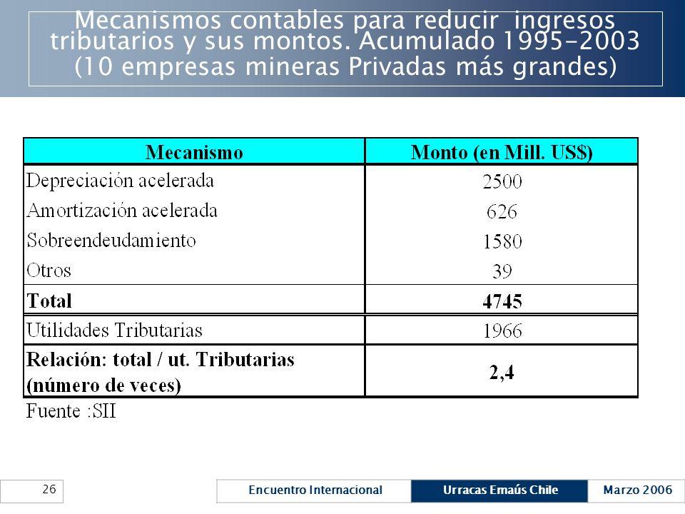 Encuentro InternacionalUrracas Emaús ChileMarzo 2006 26 Mecanismos contables para reducir ingresos tributarios y sus montos. Acumulado 1995-2003 (10 e