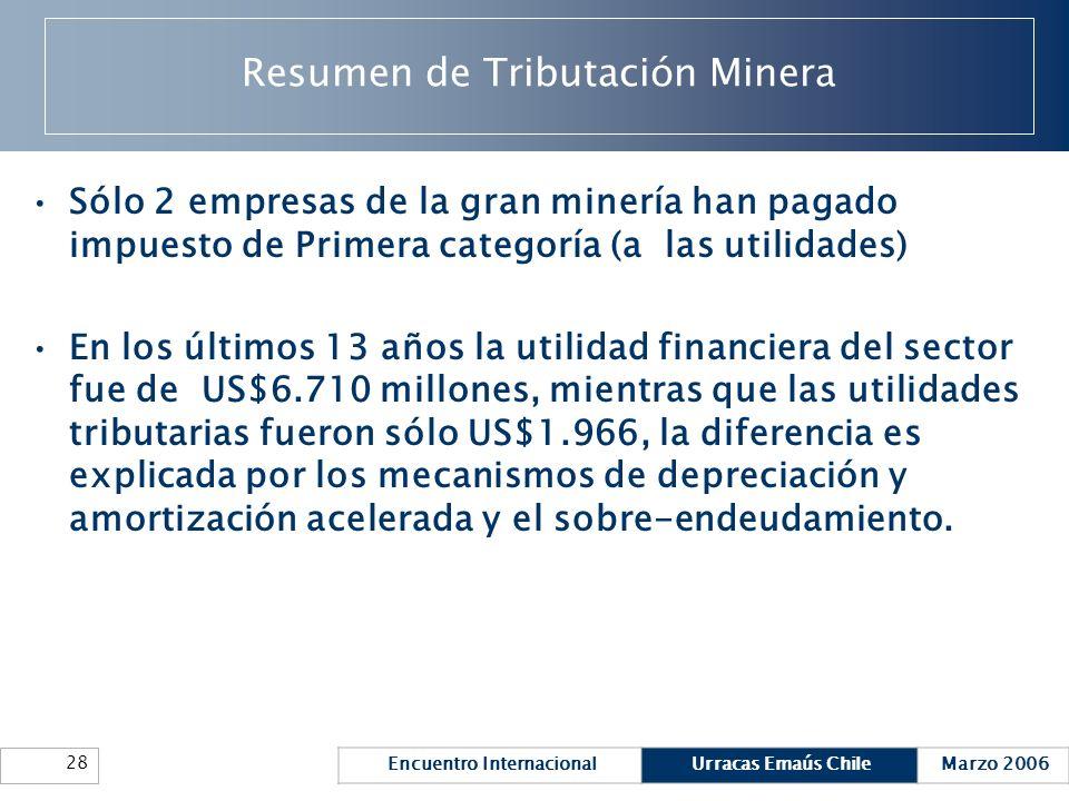 Encuentro InternacionalUrracas Emaús ChileMarzo 2006 28 Resumen de Tributación Minera Sólo 2 empresas de la gran minería han pagado impuesto de Primer