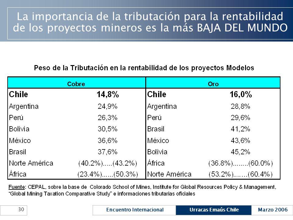 Encuentro InternacionalUrracas Emaús ChileMarzo 2006 30 La importancia de la tributación para la rentabilidad de los proyectos mineros es la más BAJA