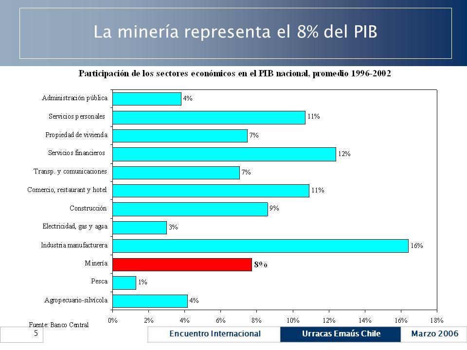 Encuentro InternacionalUrracas Emaús ChileMarzo 2006 5 La minería representa el 8% del PIB