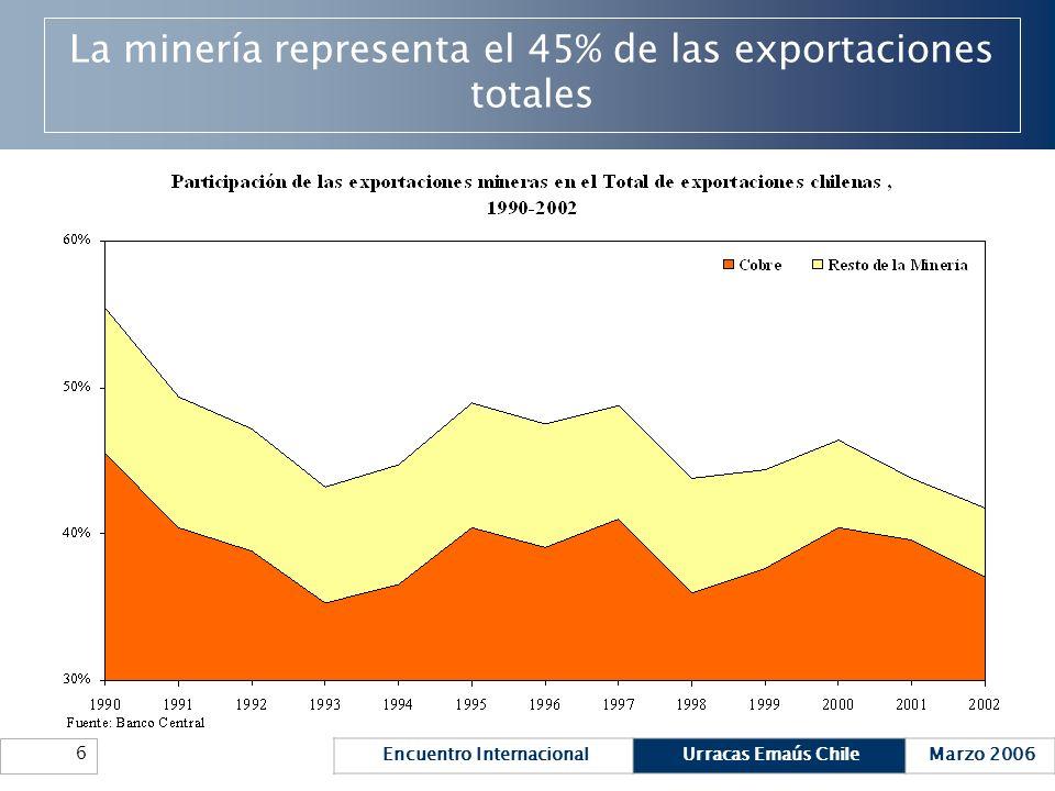Encuentro InternacionalUrracas Emaús ChileMarzo 2006 6 La minería representa el 45% de las exportaciones totales