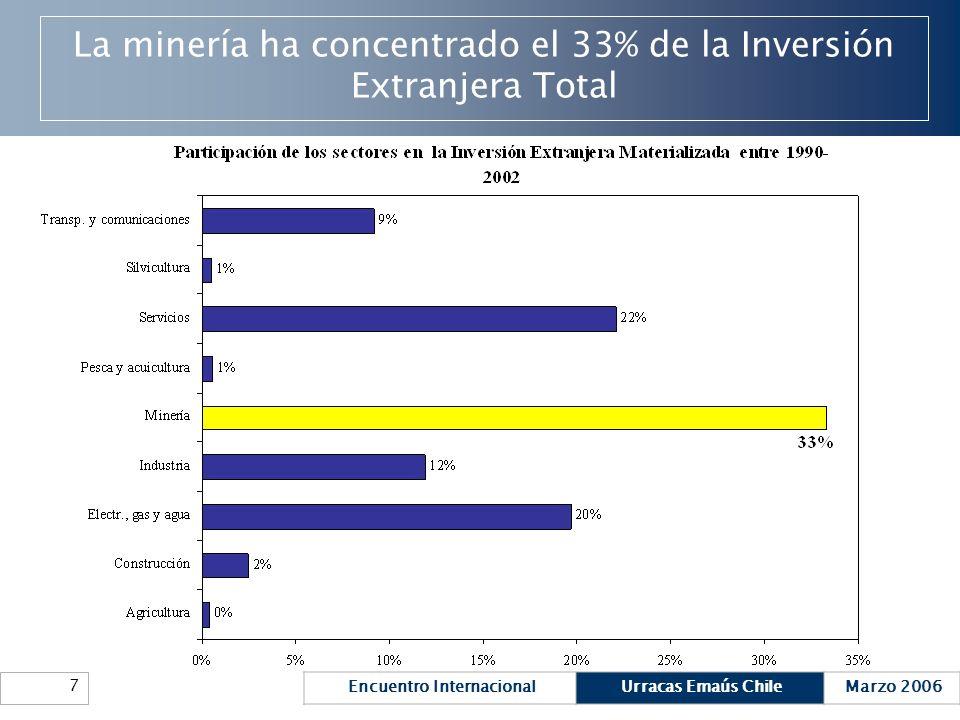 Encuentro InternacionalUrracas Emaús ChileMarzo 2006 7 La minería ha concentrado el 33% de la Inversión Extranjera Total