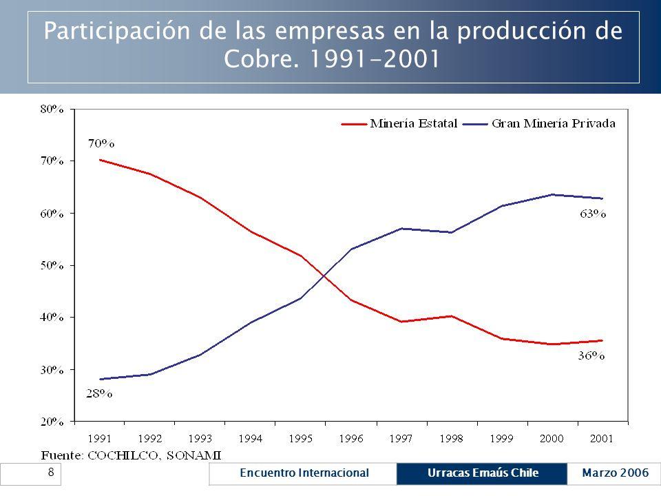 Encuentro InternacionalUrracas Emaús ChileMarzo 2006 8 Participación de las empresas en la producción de Cobre. 1991-2001