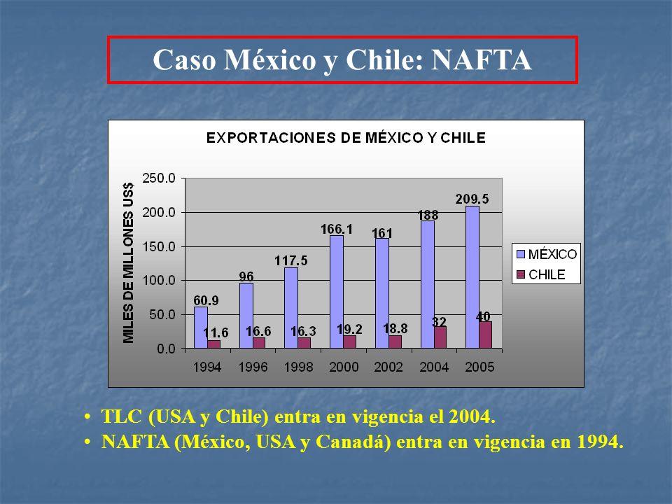 Caso México y Chile: NAFTA TLC (USA y Chile) entra en vigencia el 2004. NAFTA (México, USA y Canadá) entra en vigencia en 1994.