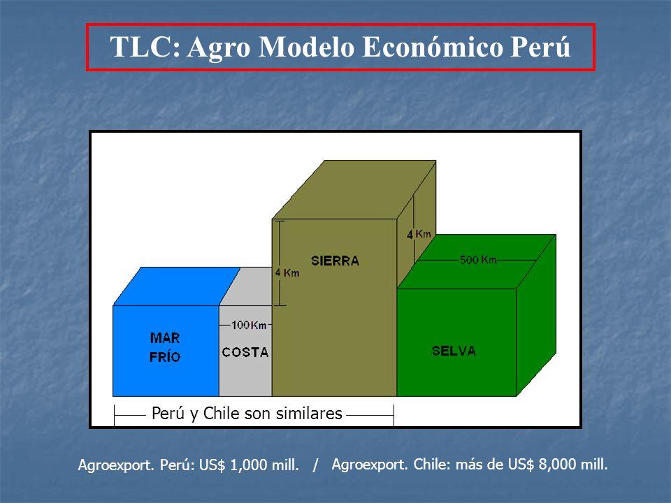 TLC: Agro Modelo Económico Perú Perú y Chile son similares Agroexport. Perú: US$ 1,000 mill. / Agroexport. Chile: más de US$ 8,000 mill.
