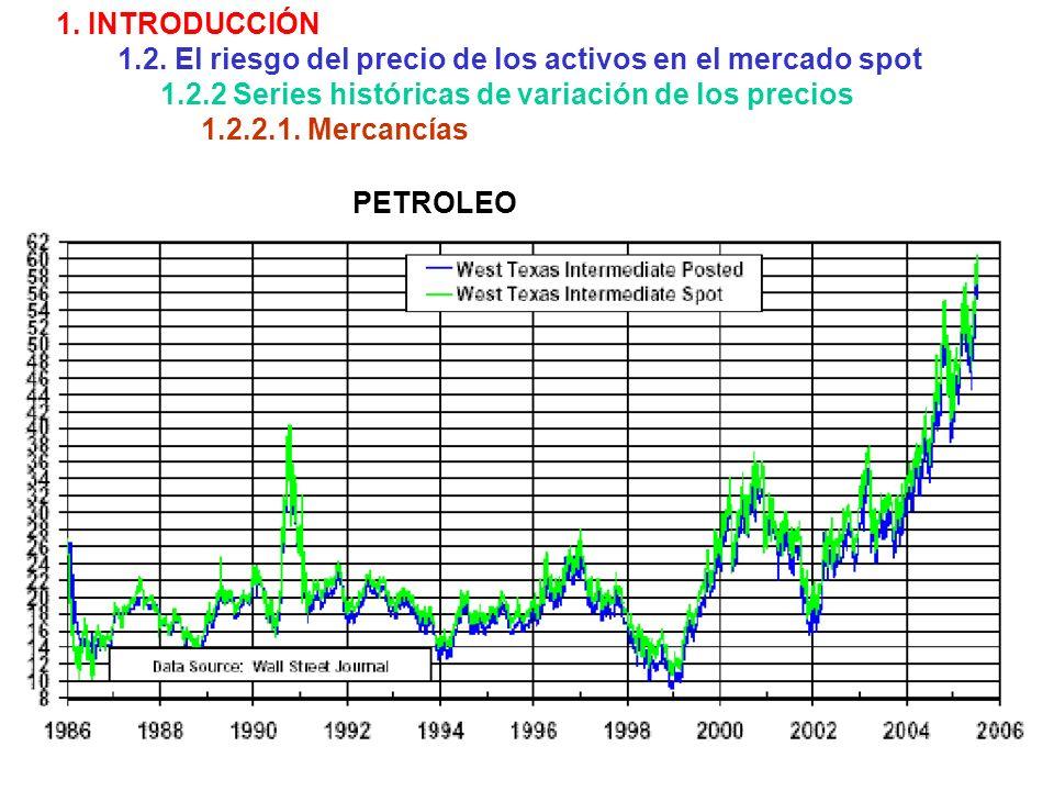 1. INTRODUCCIÓN 1.2. El riesgo del precio de los activos en el mercado spot 1.2.2 Series históricas de variación de los precios 1.2.2.1. Mercancías PE