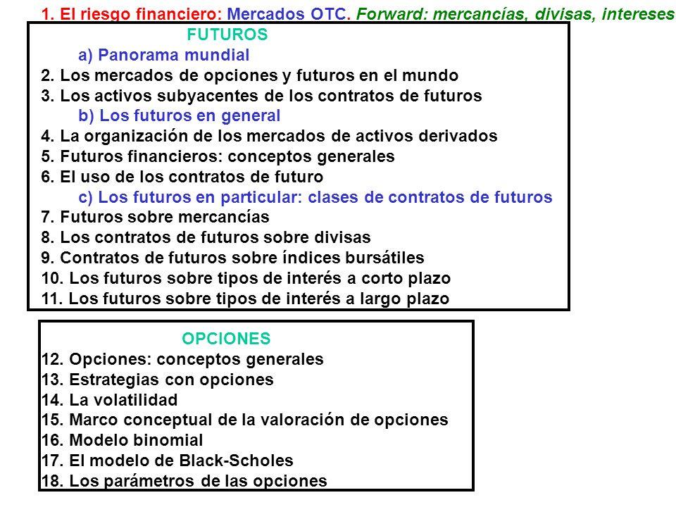 1. El riesgo financiero: Mercados OTC. Forward: mercancías, divisas, intereses FUTUROS a) Panorama mundial 2. Los mercados de opciones y futuros en el