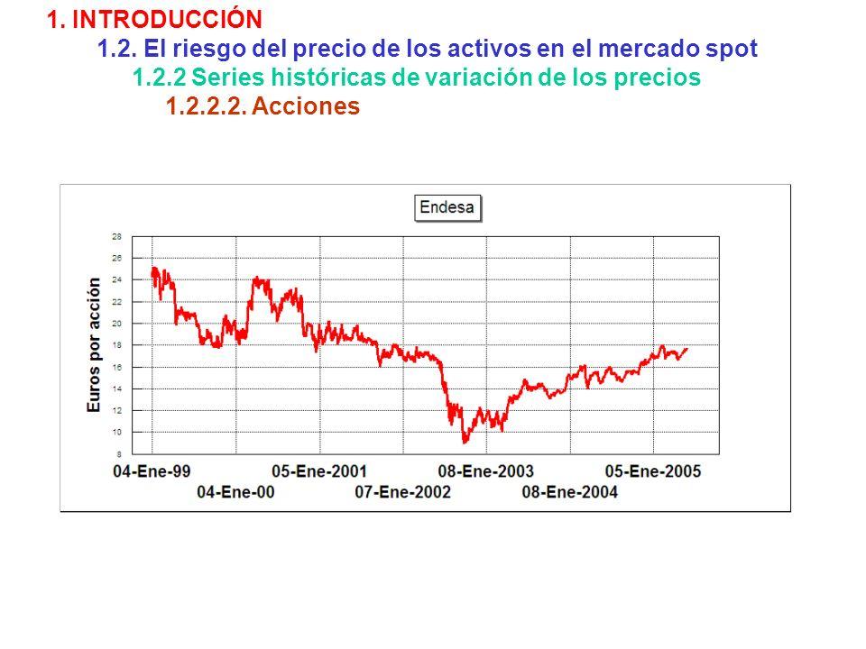 1. INTRODUCCIÓN 1.2. El riesgo del precio de los activos en el mercado spot 1.2.2 Series históricas de variación de los precios 1.2.2.2. Acciones
