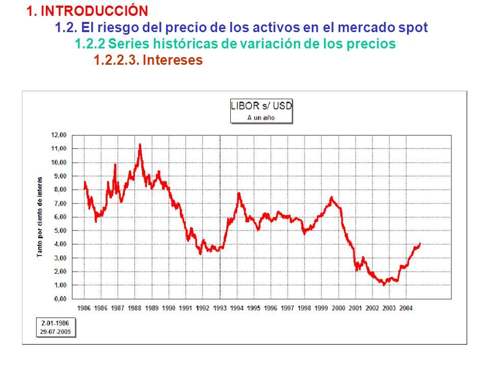 1. INTRODUCCIÓN 1.2. El riesgo del precio de los activos en el mercado spot 1.2.2 Series históricas de variación de los precios 1.2.2.3. Intereses