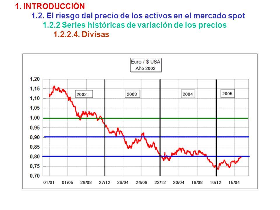 1. INTRODUCCIÓN 1.2. El riesgo del precio de los activos en el mercado spot 1.2.2 Series históricas de variación de los precios 1.2.2.4. Divisas