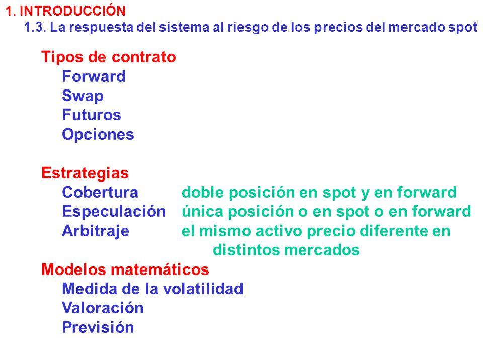 Tipos de contrato Forward Swap Futuros Opciones Estrategias Coberturadoble posición en spot y en forward Especulaciónúnica posición o en spot o en forward Arbitrajeel mismo activo precio diferente en distintos mercados Modelos matemáticos Medida de la volatilidad Valoración Previsión 1.